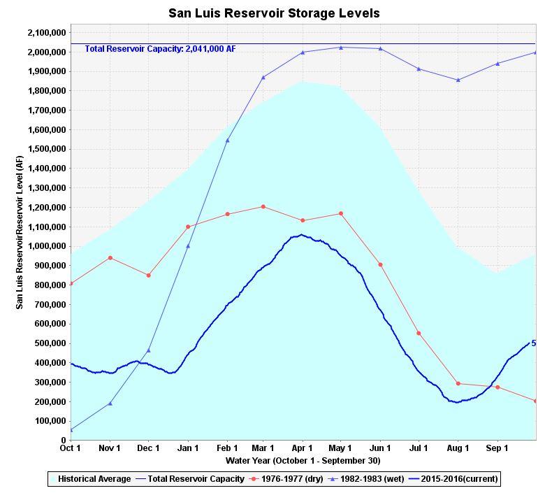 san-luis-reservoir-chart