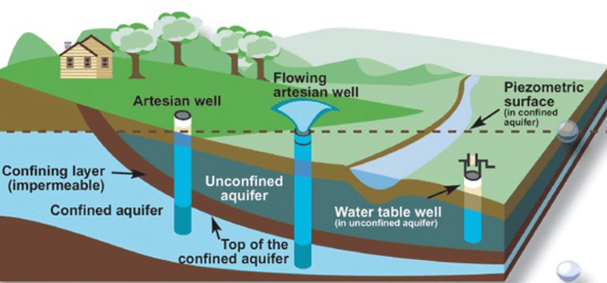 What is an artesian well? – Valley Water News